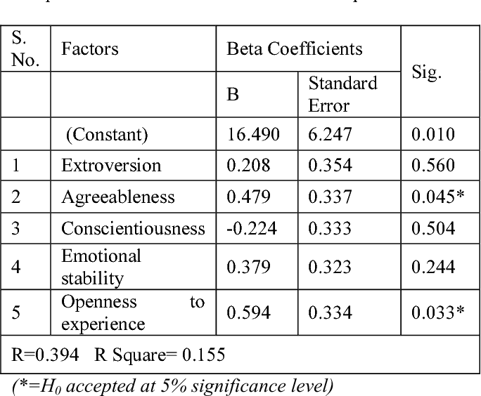 Table V from Model Fit Using Regression Equation-Personality