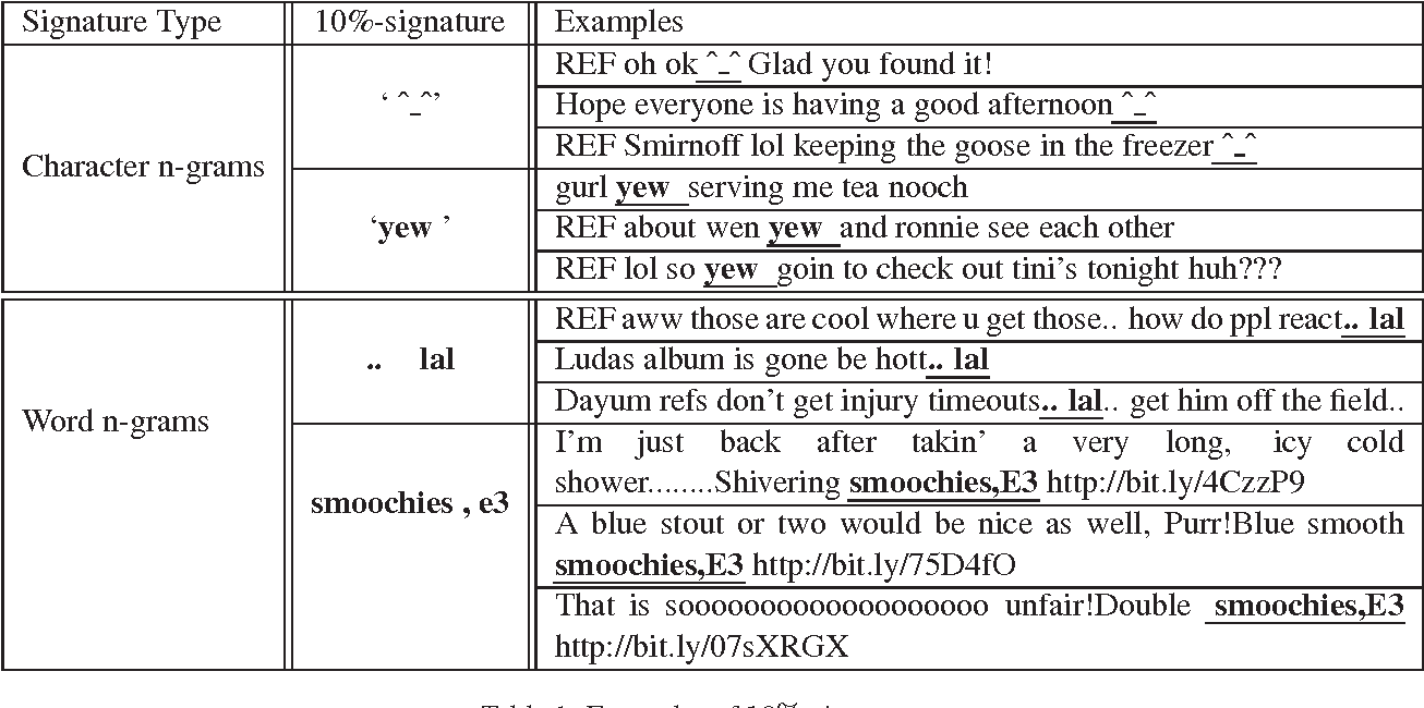 table 2 from authorship attribution of micro messages semantic scholar