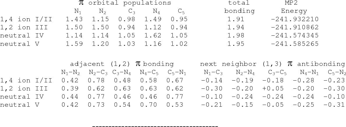 Table 1 from Triazolium-based energetic ionic liquids