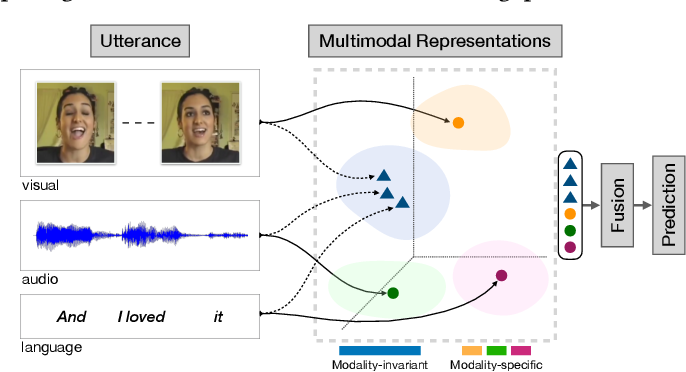 Figure 1 for MISA: Modality-Invariant and -Specific Representations for Multimodal Sentiment Analysis