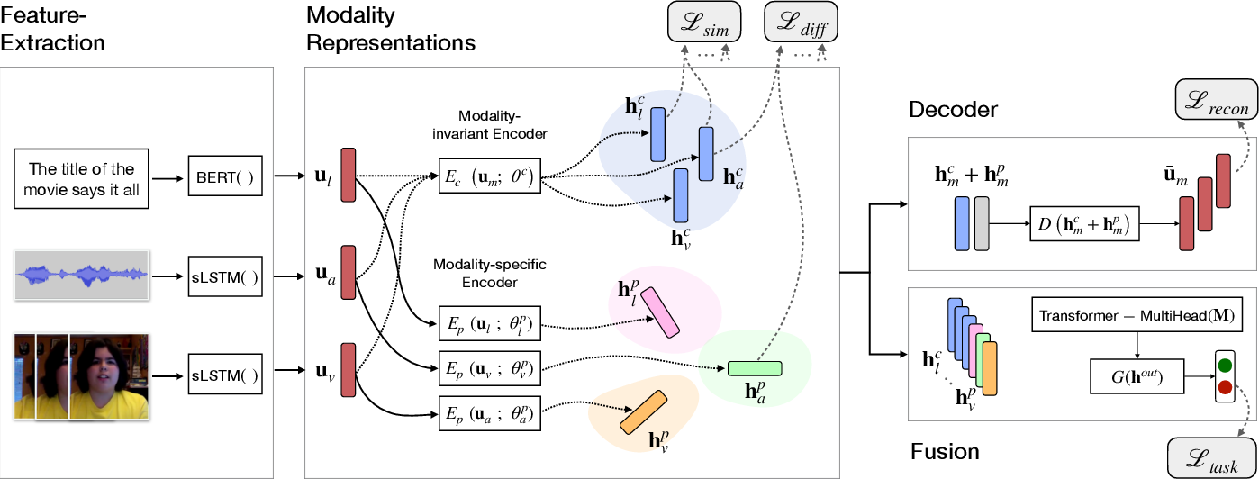 Figure 3 for MISA: Modality-Invariant and -Specific Representations for Multimodal Sentiment Analysis