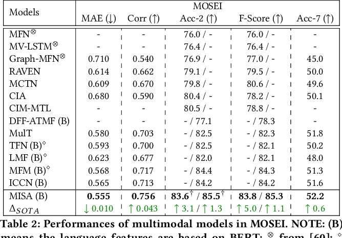 Figure 4 for MISA: Modality-Invariant and -Specific Representations for Multimodal Sentiment Analysis