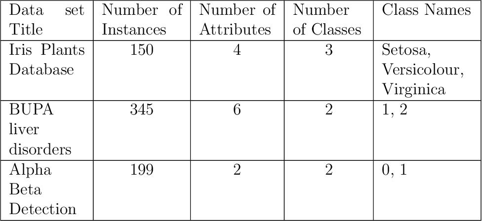 Figure 4 for Advanced kNN: A Mature Machine Learning Series