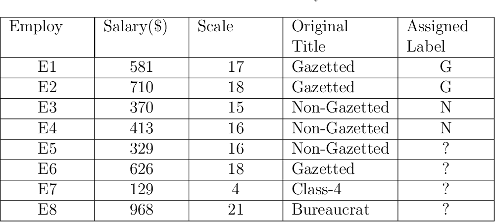 Figure 1 for Advanced kNN: A Mature Machine Learning Series
