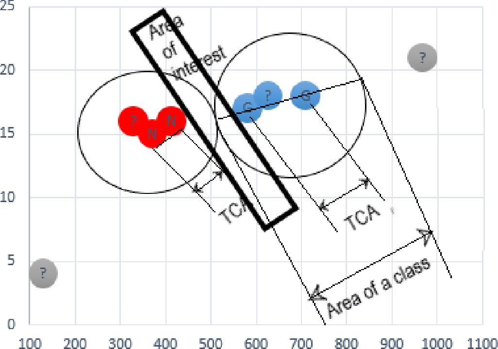 Figure 2 for Advanced kNN: A Mature Machine Learning Series