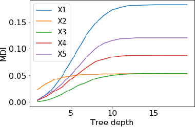 Figure 1 for A Debiased MDI Feature Importance Measure for Random Forests