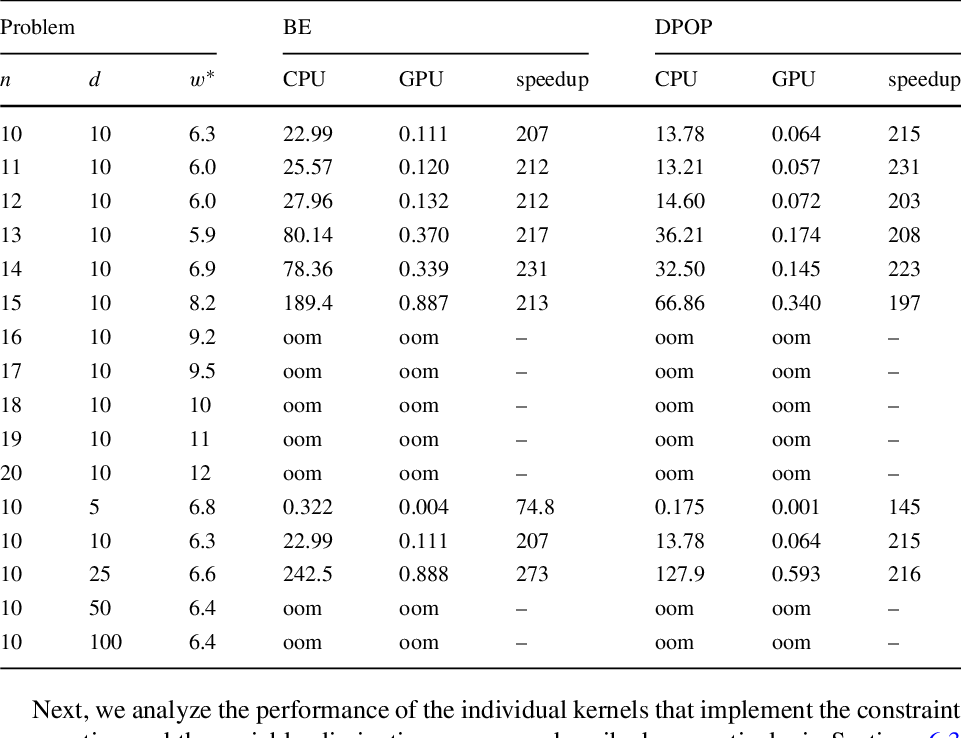 Figure 4 for Accelerating Exact and Approximate Inference for (Distributed) Discrete Optimization with GPUs
