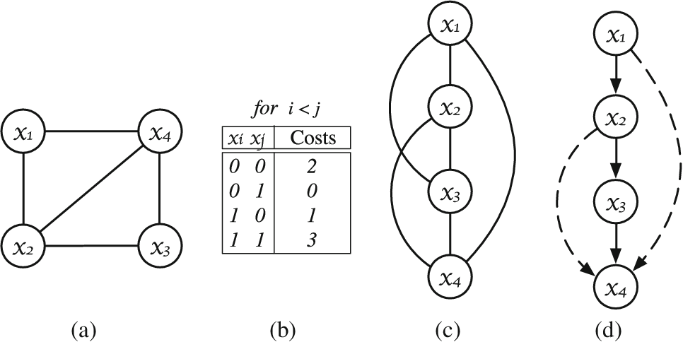Figure 1 for Accelerating Exact and Approximate Inference for (Distributed) Discrete Optimization with GPUs