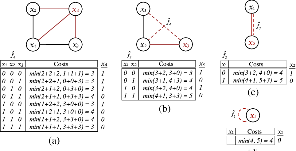 Figure 3 for Accelerating Exact and Approximate Inference for (Distributed) Discrete Optimization with GPUs
