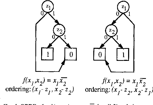 Exact Ordered Binary Decision Diagram Size When Representing Classes