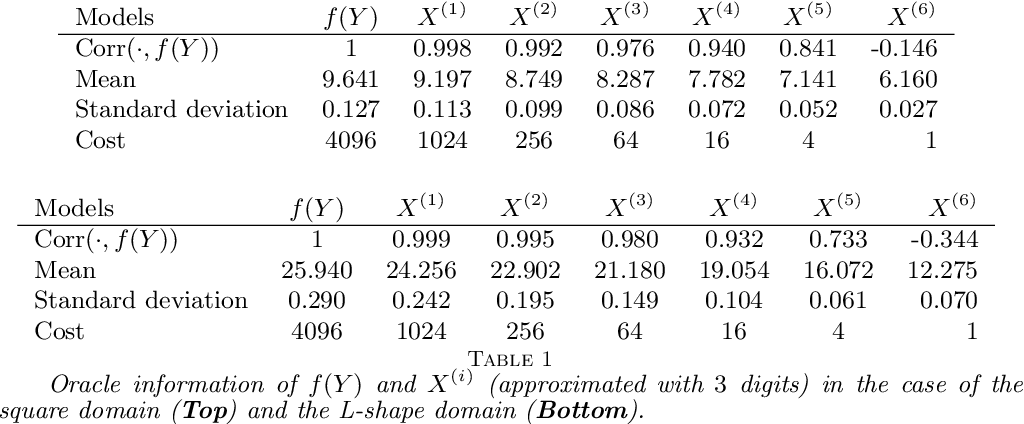 Figure 2 for A bandit-learning approach to multifidelity approximation