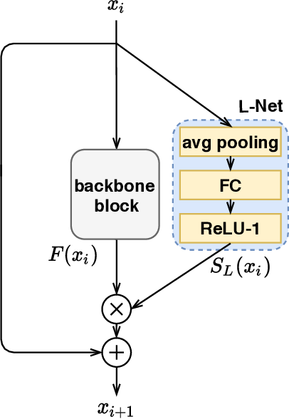 Figure 1 for Fully Dynamic Inference with Deep Neural Networks