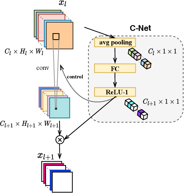 Figure 3 for Fully Dynamic Inference with Deep Neural Networks