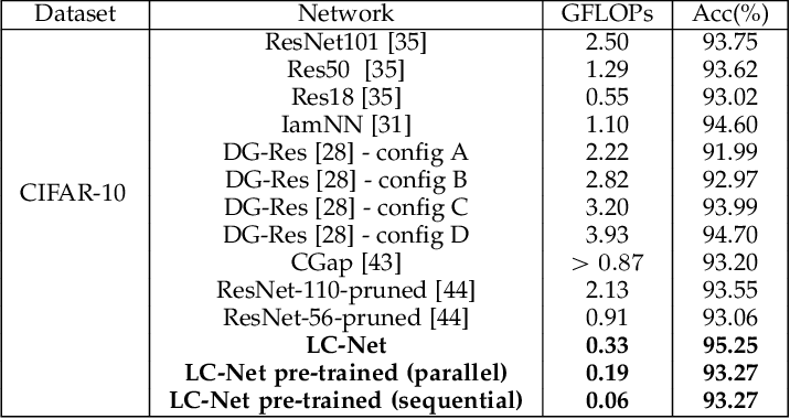 Figure 2 for Fully Dynamic Inference with Deep Neural Networks