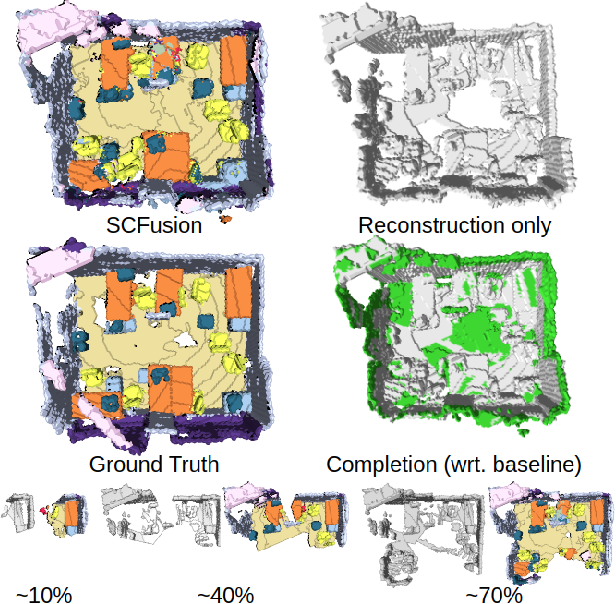 Figure 1 for SCFusion: Real-time Incremental Scene Reconstruction with Semantic Completion