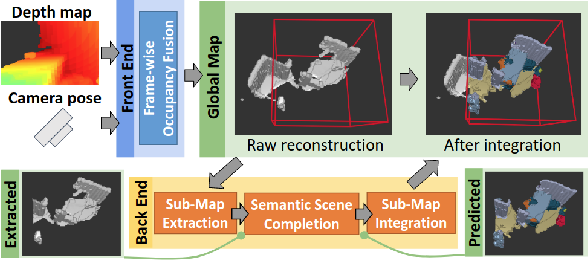 Figure 3 for SCFusion: Real-time Incremental Scene Reconstruction with Semantic Completion