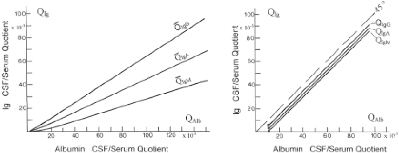 change of immunoglobulin concentration in csf as a function of increasing  albumin