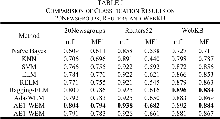 Figure 4 for Text classification based on ensemble extreme learning machine