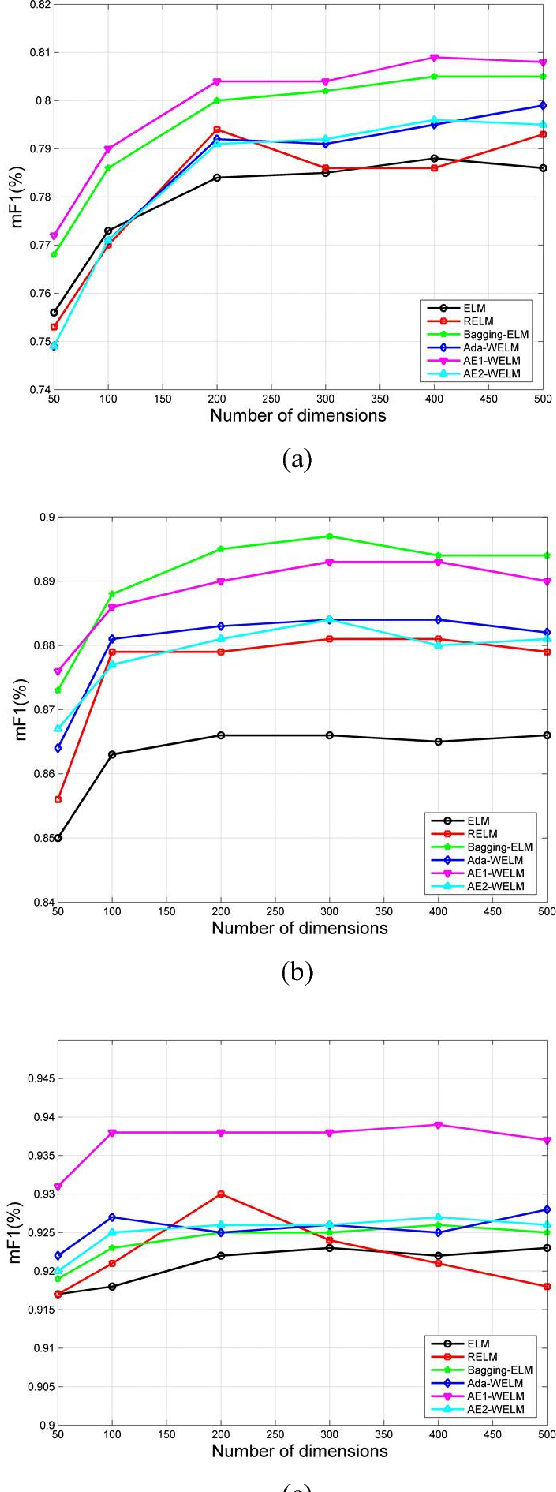 Figure 1 for Text classification based on ensemble extreme learning machine