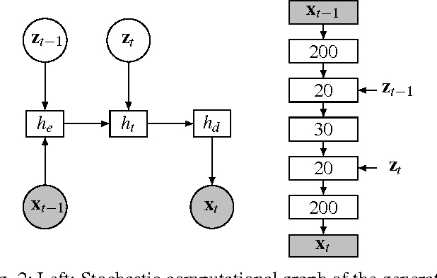 Figure 2 for Anticipating many futures: Online human motion prediction and synthesis for human-robot collaboration