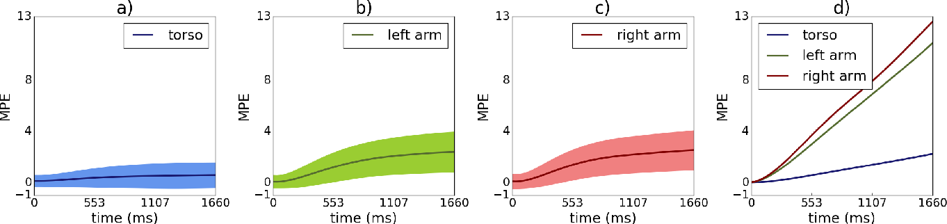 Figure 4 for Anticipating many futures: Online human motion prediction and synthesis for human-robot collaboration