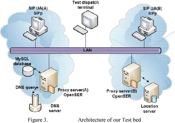 Configuration of a SIP Signaling Network: An Experimental Analysis
