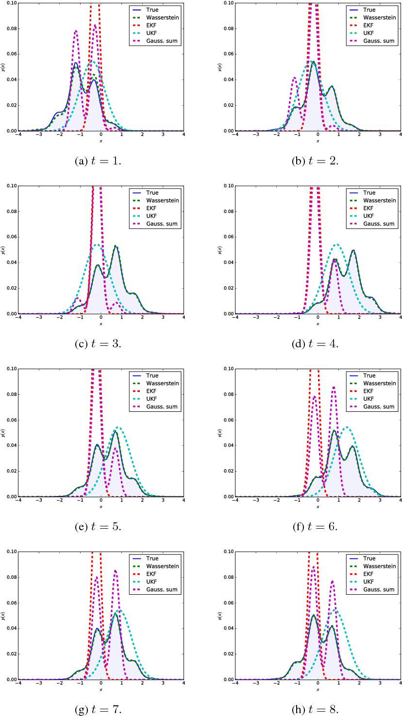 Figure 3 for Approximate inference with Wasserstein gradient flows