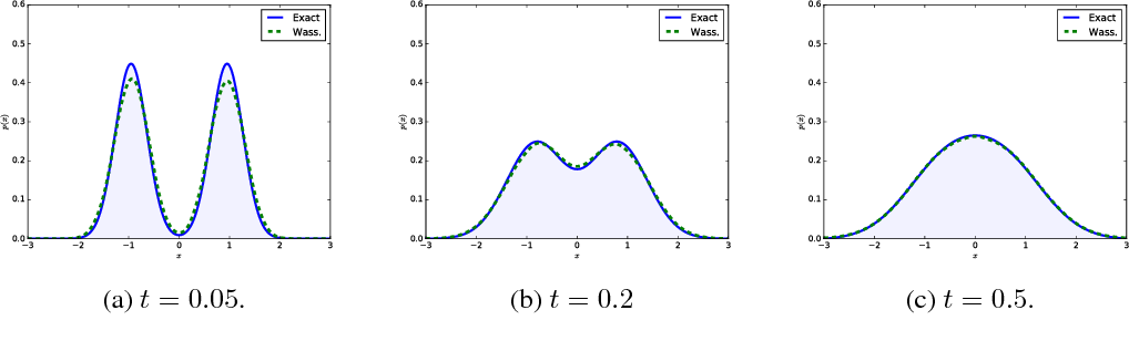 Figure 1 for Approximate inference with Wasserstein gradient flows