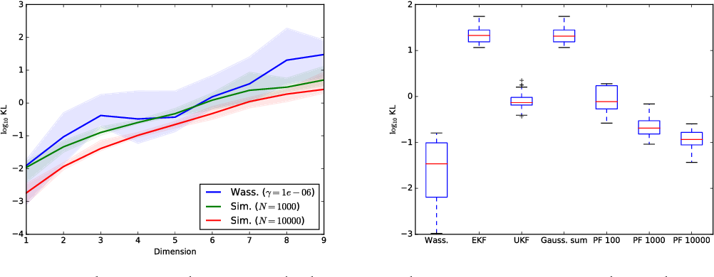 Figure 2 for Approximate inference with Wasserstein gradient flows