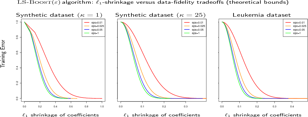 Figure 3 for A New Perspective on Boosting in Linear Regression via Subgradient Optimization and Relatives
