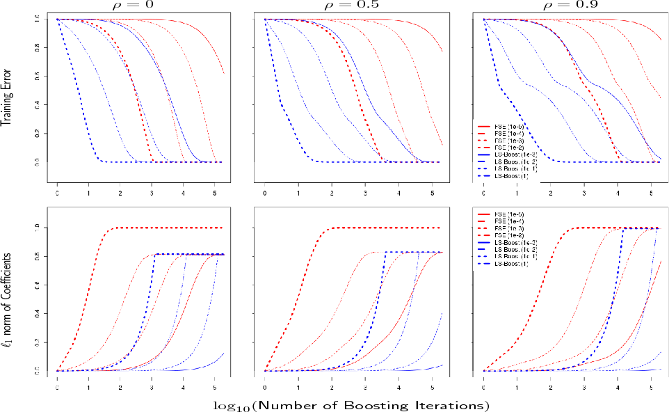 Figure 1 for A New Perspective on Boosting in Linear Regression via Subgradient Optimization and Relatives