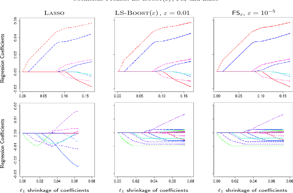 Figure 2 for A New Perspective on Boosting in Linear Regression via Subgradient Optimization and Relatives