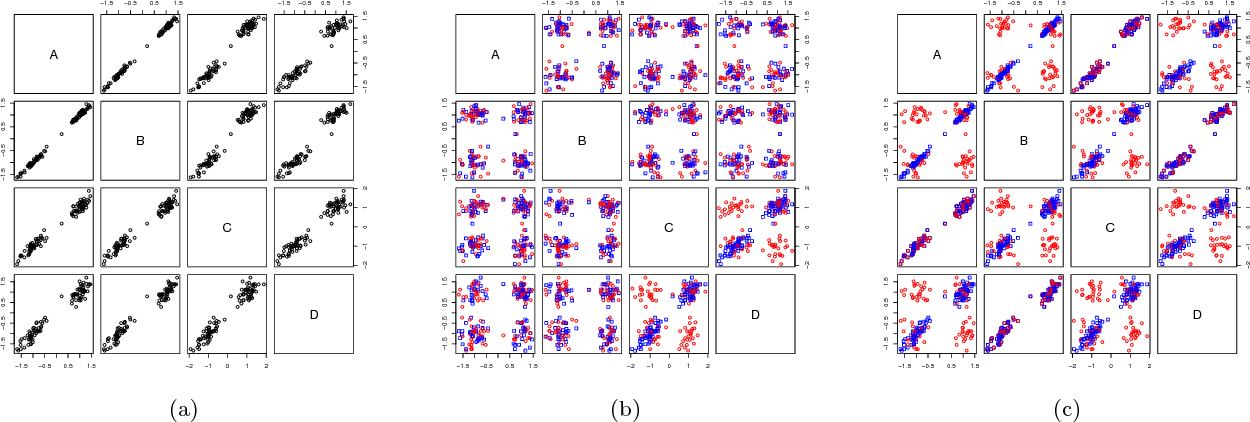 Figure 1 for Human-guided data exploration using randomisation