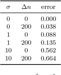 Figure 2 for Human-guided data exploration using randomisation