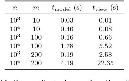 Figure 3 for Human-guided data exploration using randomisation