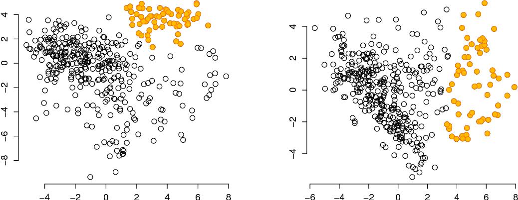 Figure 4 for Human-guided data exploration using randomisation