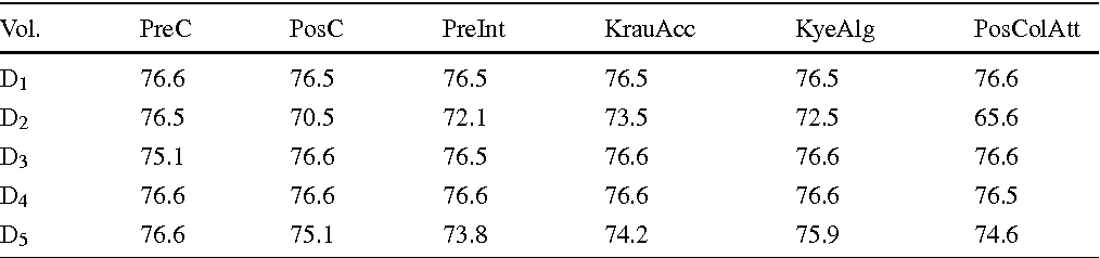Table 3 Volume rendering performance comparison of the data classified by the six voxel classification algorithms: frame per second (fps)