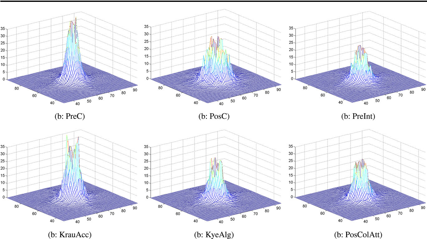 Fig. 8 The 3D illustration of the magnitudes and distributions of the average image power spectra (IPS) of the six set of spheres, which are volume rendered with the GPU-based raycasting and classified with the six scalar value classification algorithms