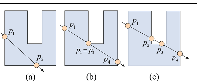 """Fig. 3 2D illustration of """"keyhole"""" clipping. For every casting ray, there are three cases of the intersection points: two, three and four. For the three-intersection-point case, the second point p2 is equal the third point p3"""