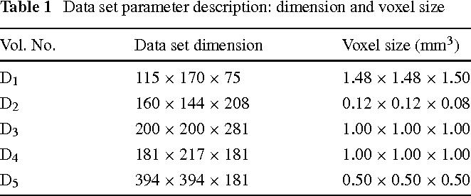 Table 1 Data set parameter description: dimension and voxel size