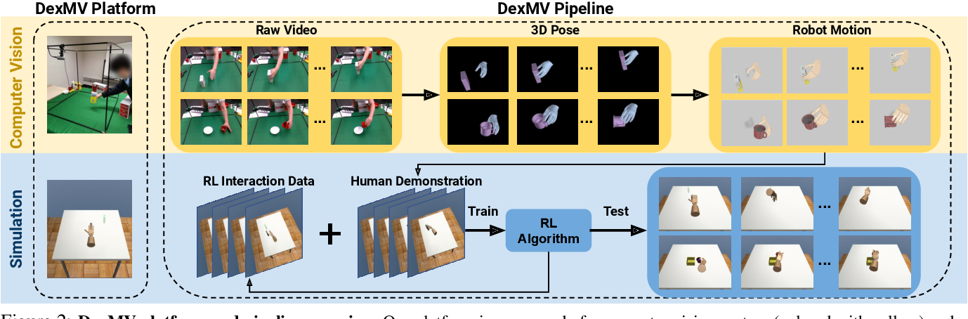 Figure 1 for DexMV: Imitation Learning for Dexterous Manipulation from Human Videos