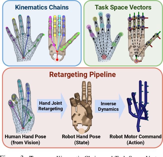 Figure 2 for DexMV: Imitation Learning for Dexterous Manipulation from Human Videos