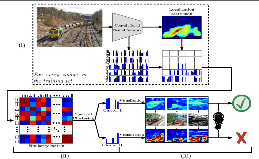 Figure 2 for Improving Weakly-Supervised Object Localization By Micro-Annotation