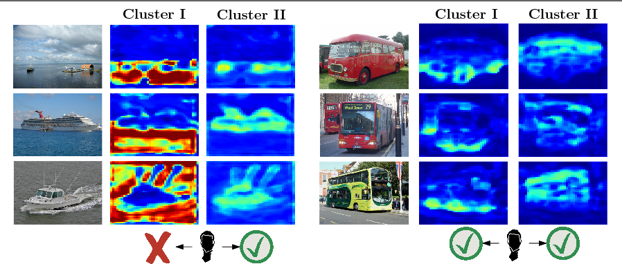 Figure 3 for Improving Weakly-Supervised Object Localization By Micro-Annotation
