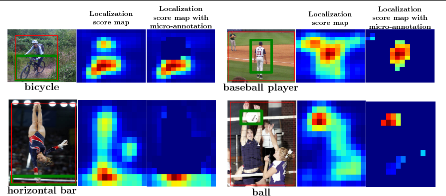 Figure 4 for Improving Weakly-Supervised Object Localization By Micro-Annotation