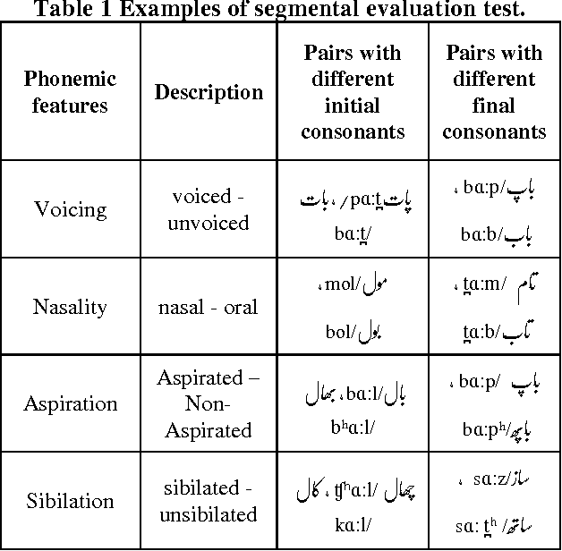 Table 1 from Subjective Testing of Urdu Text-to-Speech ( TTS