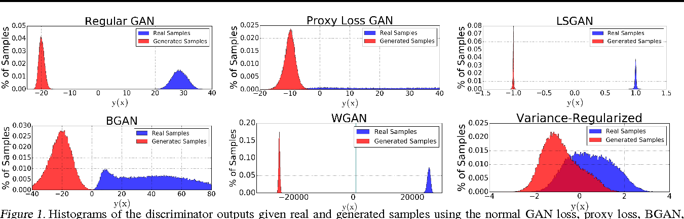 Figure 1 for Variance Regularizing Adversarial Learning