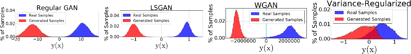 Figure 2 for Variance Regularizing Adversarial Learning