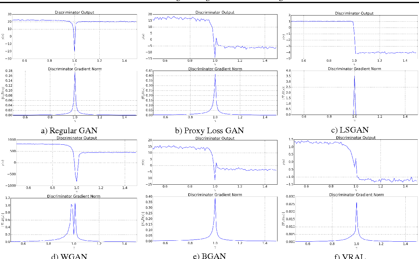 Figure 3 for Variance Regularizing Adversarial Learning