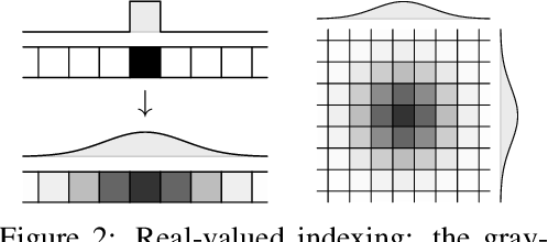 Figure 3 for Learning with Algorithmic Supervision via Continuous Relaxations
